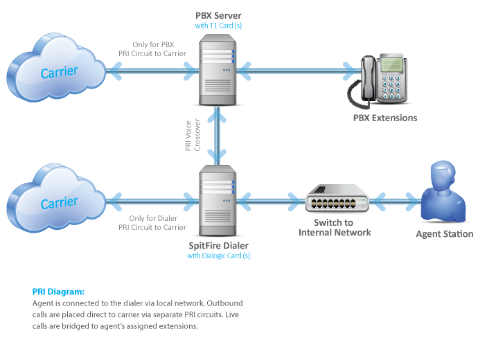 Pri Split To Carrier Pbx Diagrams Resource Articles Spitfire