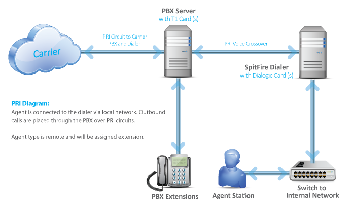 Pri With Pbx On Single Subnet Diagrams Resource Articles