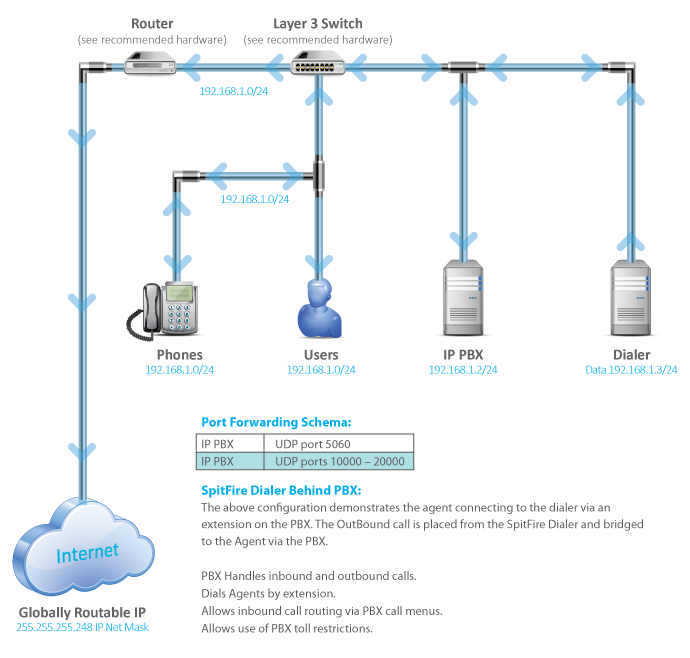 SpitFire Predictive Dialers by OPC-Marketing - SIP with PBX Single ...